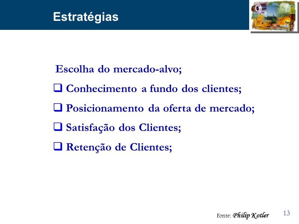 Estratégias Conhecimento a fundo dos clientes;