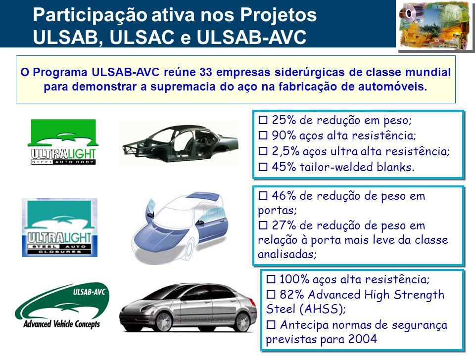 Participação ativa nos Projetos ULSAB, ULSAC e ULSAB-AVC