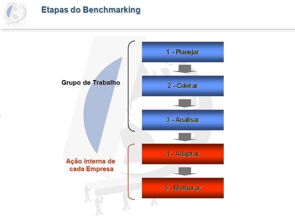 Etapas do Benchmarking