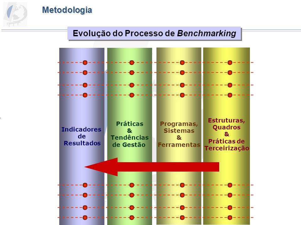 Evolução do Processo de Benchmarking