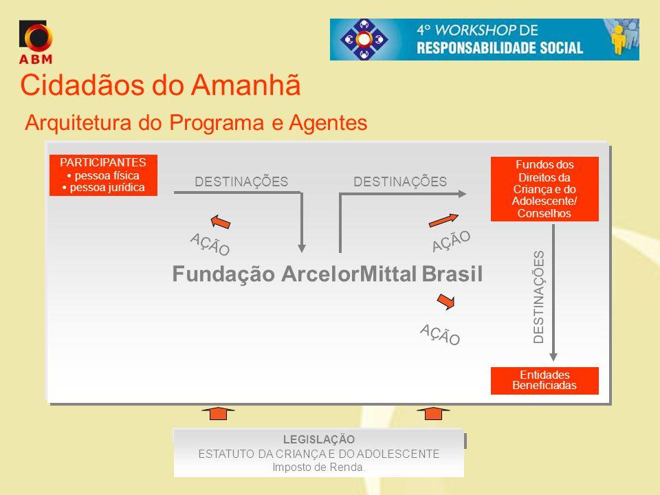 Fundação ArcelorMittal Brasil