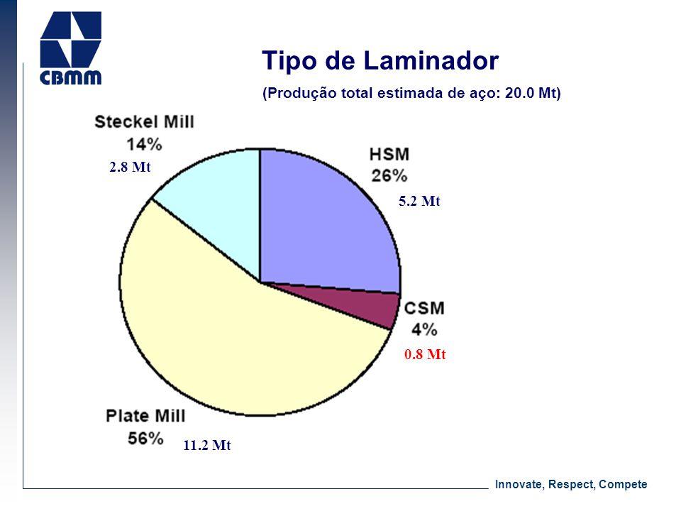 Tipo de Laminador (Produção total estimada de aço: 20.0 Mt) 2.8 Mt