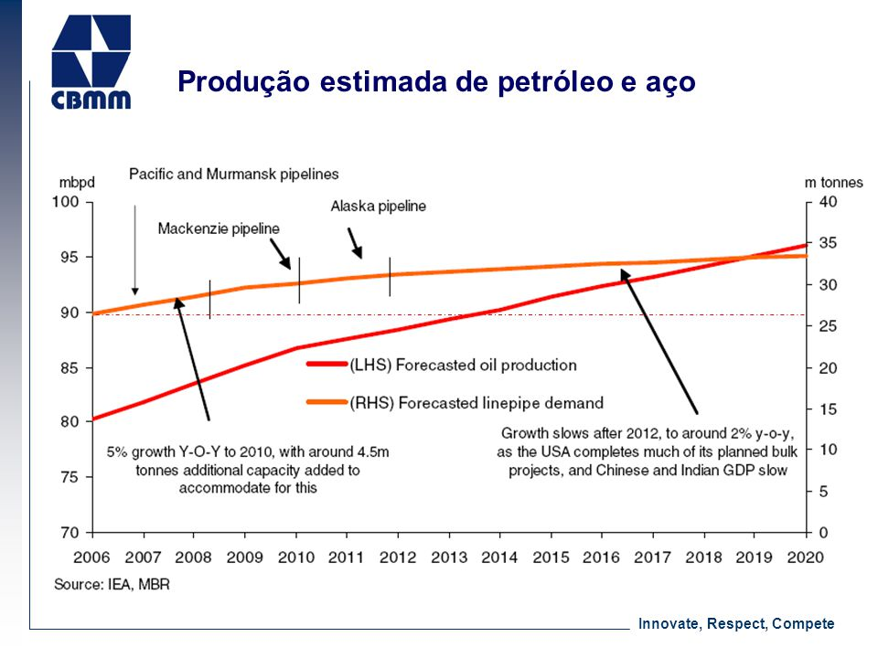 Produção estimada de petróleo e aço