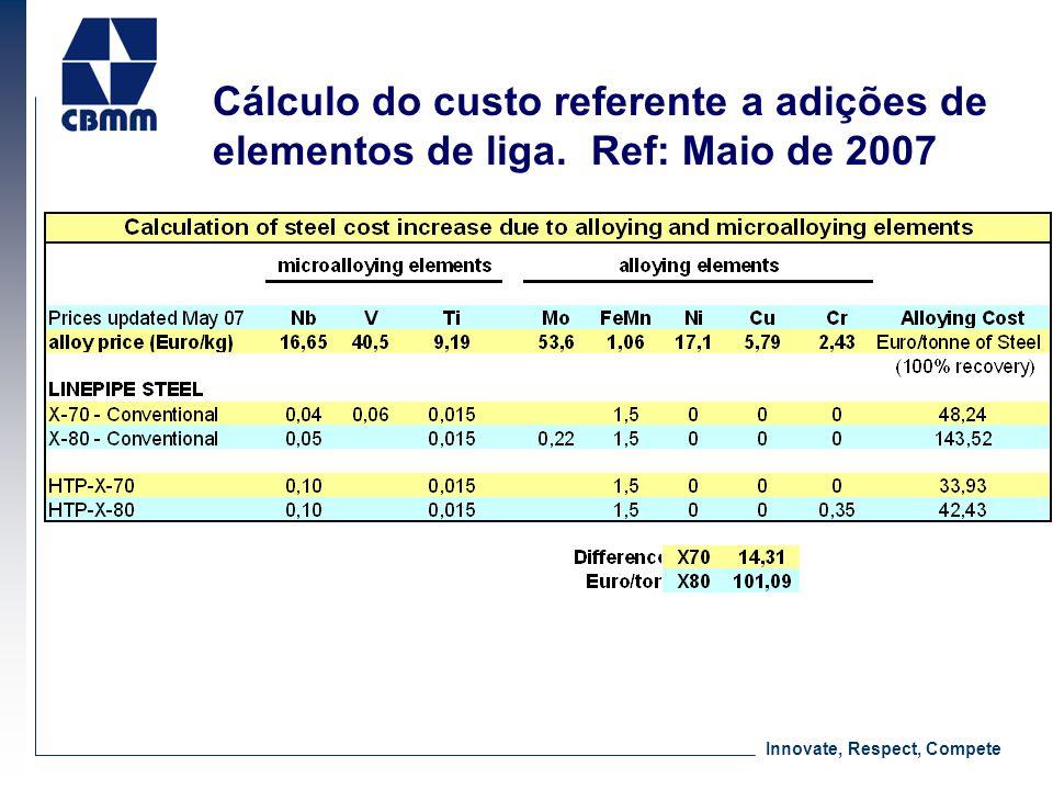 Cálculo do custo referente a adições de elementos de liga