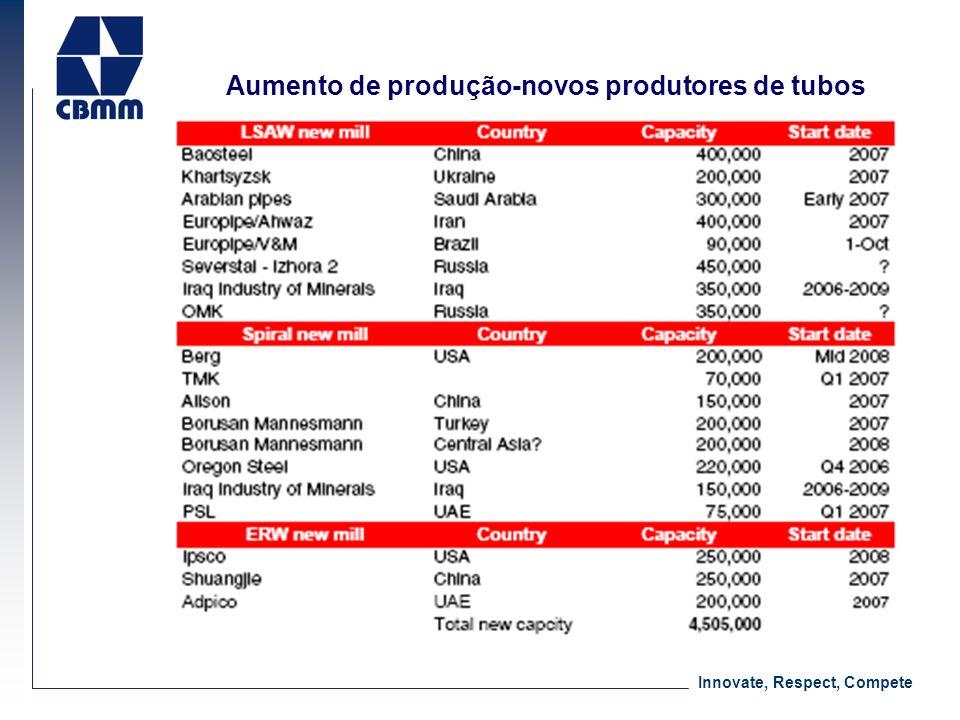 Aumento de produção-novos produtores de tubos