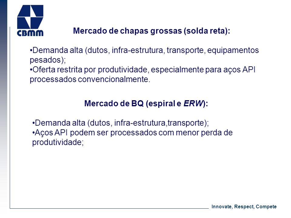 Mercado de chapas grossas (solda reta): Mercado de BQ (espiral e ERW):