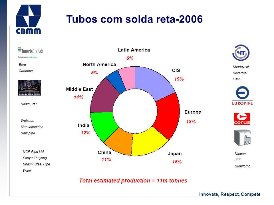 Tubos com solda reta-2006