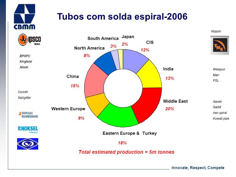 Tubos com solda espiral-2006
