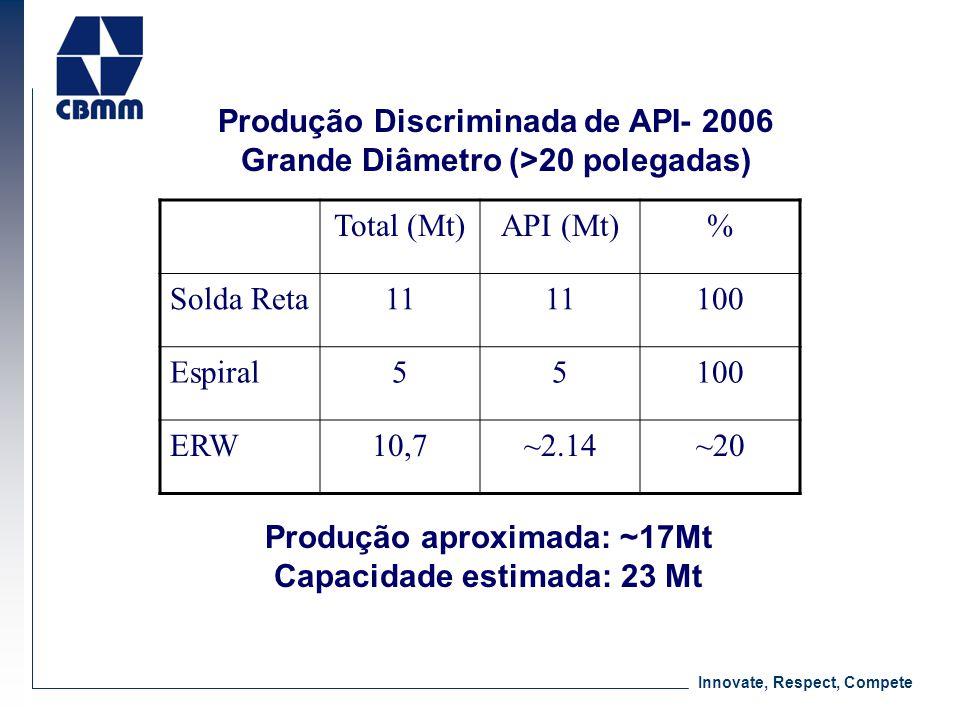 Produção Discriminada de API- 2006 Grande Diâmetro (>20 polegadas)