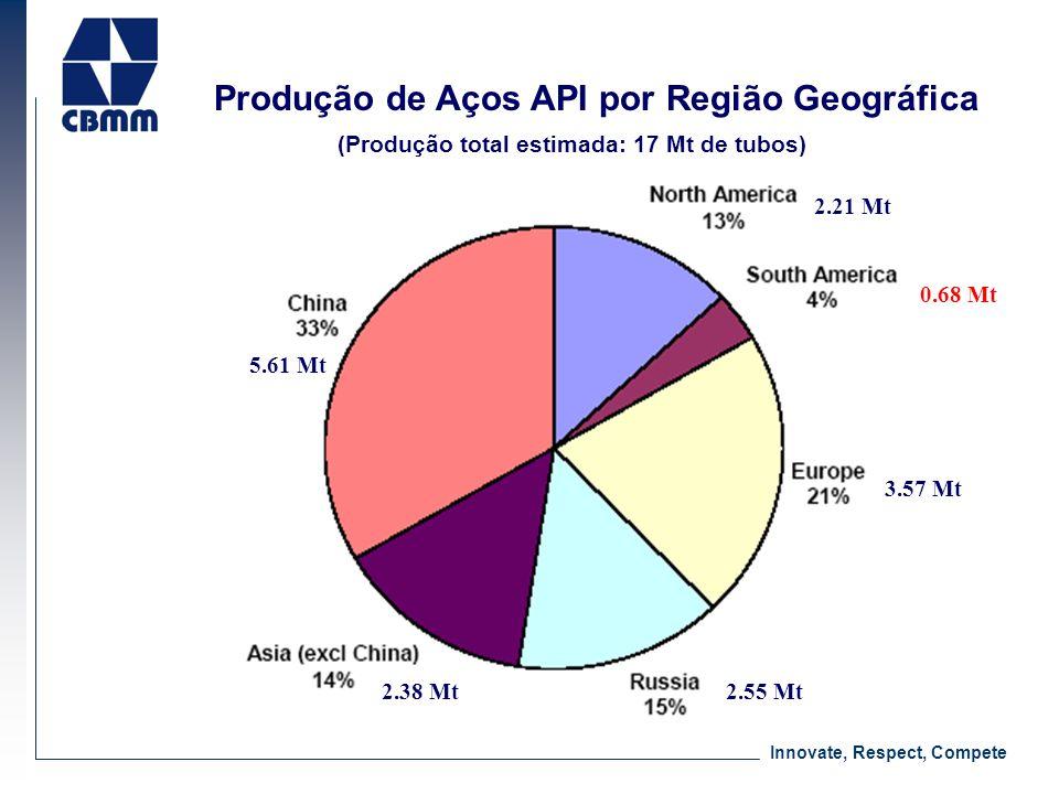 Produção de Aços API por Região Geográfica