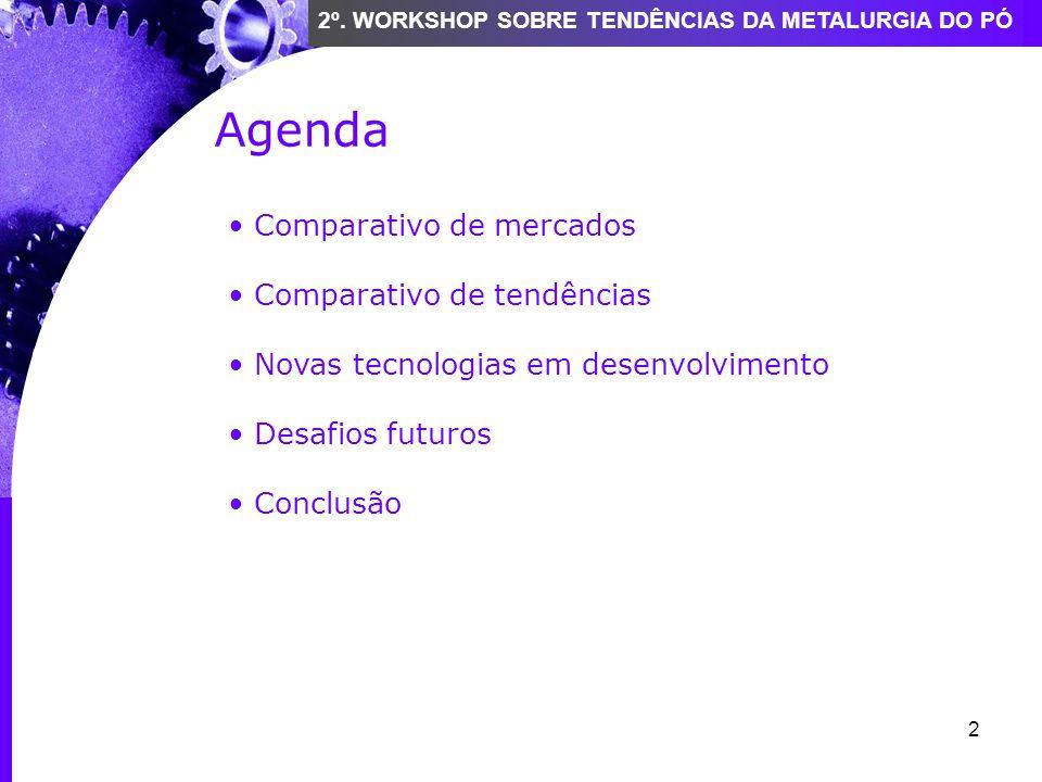 Agenda Comparativo de mercados Comparativo de tendências