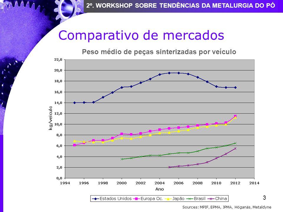 Comparativo de mercados
