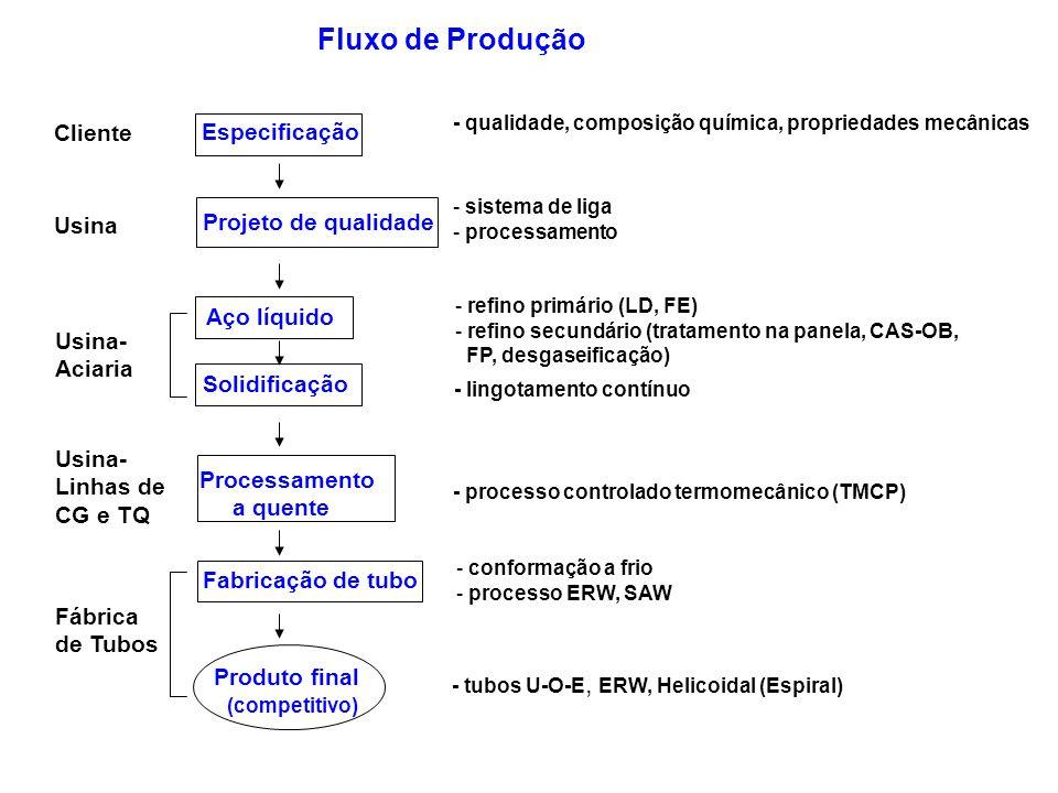 Fluxo de Produção Cliente Especificação Projeto de qualidade Usina