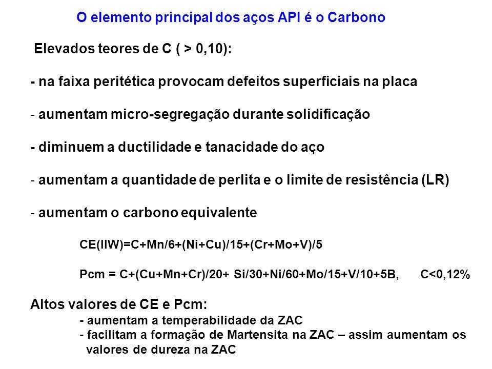 O elemento principal dos aços API é o Carbono
