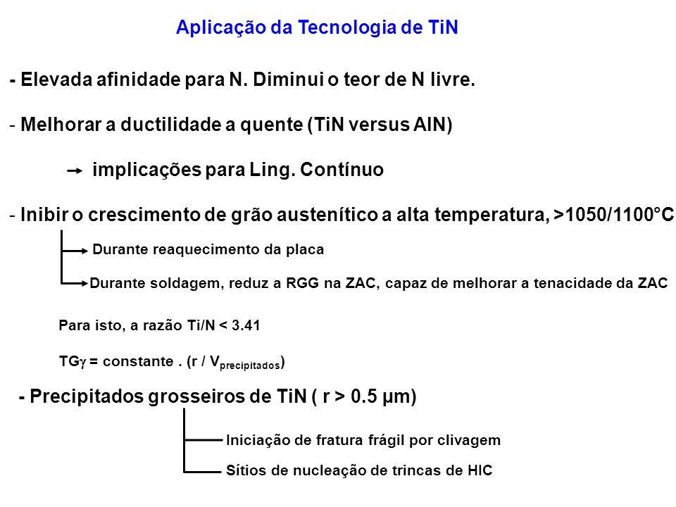 Aplicação da Tecnologia de TiN