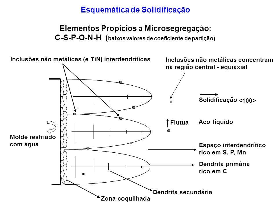 Esquemática de Solidificação Elementos Propícios a Microsegregação: