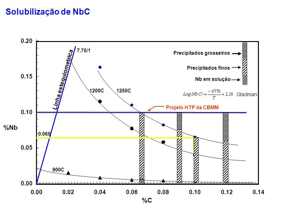 Solubilização de NbC %Nb %C 0.20 0.15 Linha estequiometrica 0.10 0.05