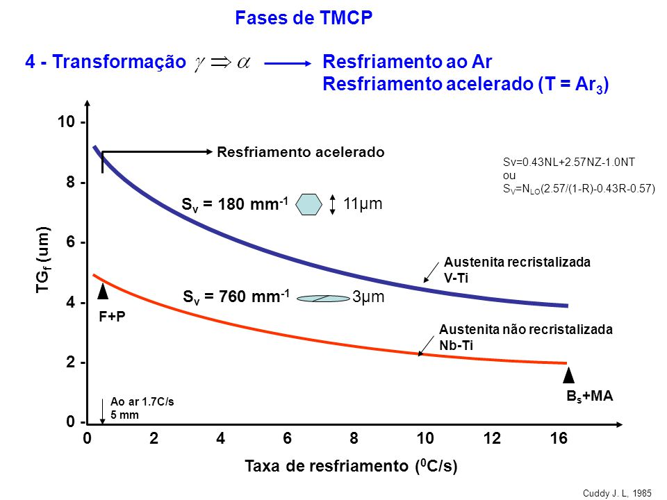 4 - Transformação Resfriamento ao Ar Resfriamento acelerado (T = Ar3)