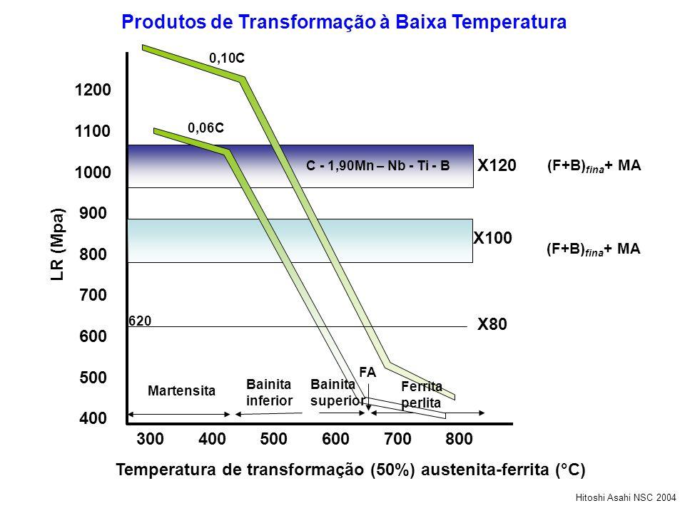 Produtos de Transformação à Baixa Temperatura