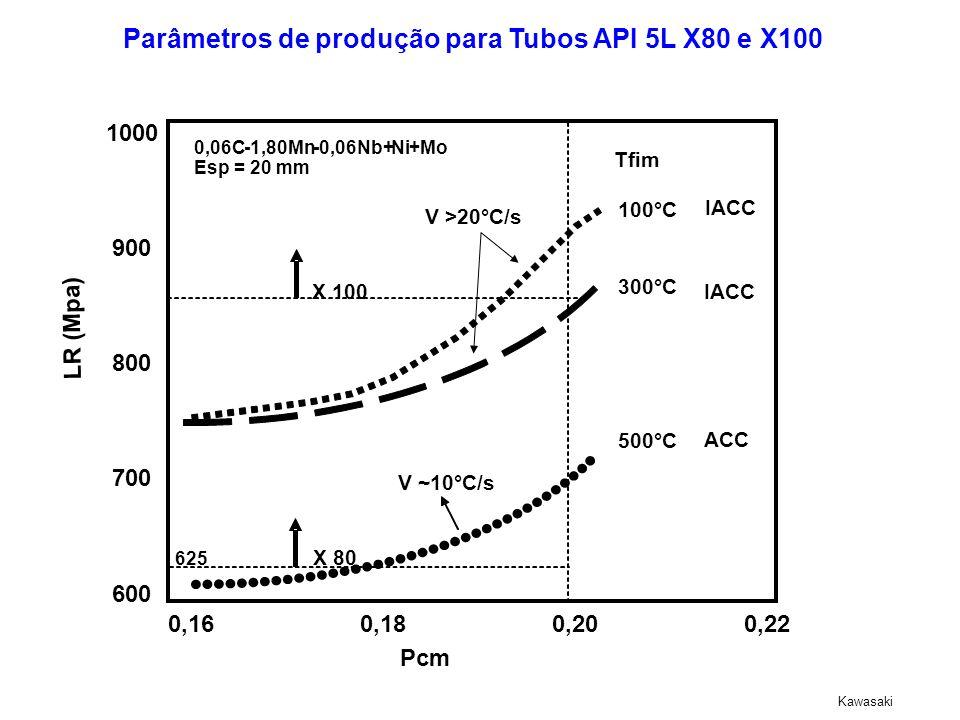 Parâmetros de produção para Tubos API 5L X80 e X100