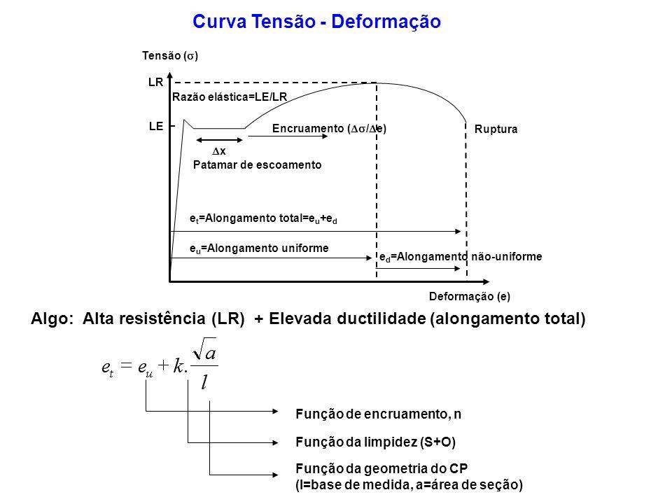 Curva Tensão - Deformação