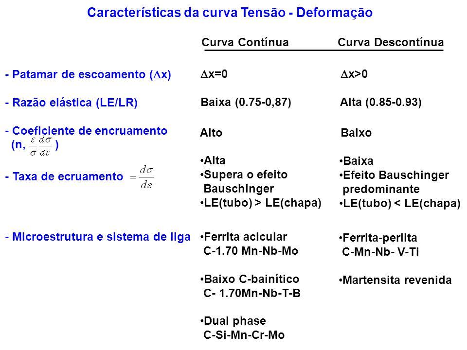 Características da curva Tensão - Deformação