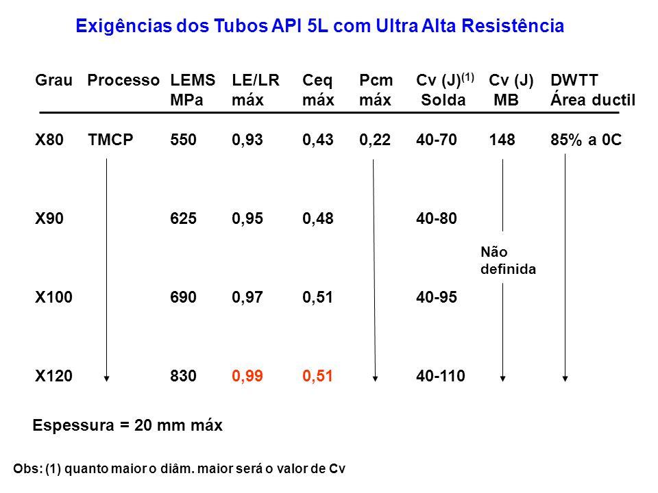 Exigências dos Tubos API 5L com Ultra Alta Resistência