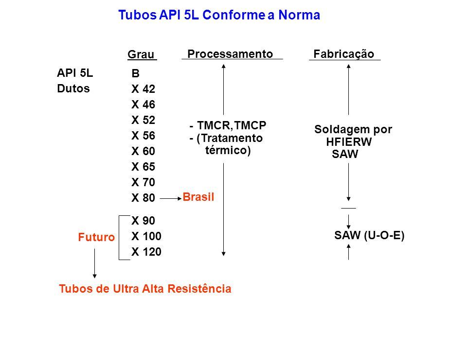 Tubos API 5L Conforme a Norma