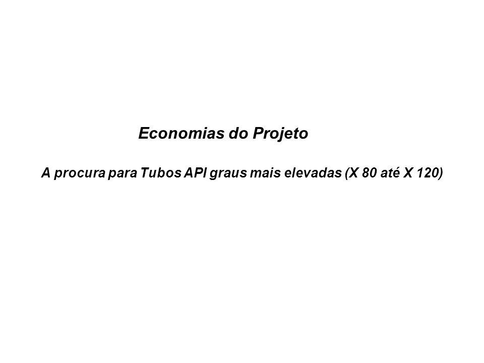 Economias do Projeto A procura para Tubos API graus mais elevadas (X 80 até X 120)