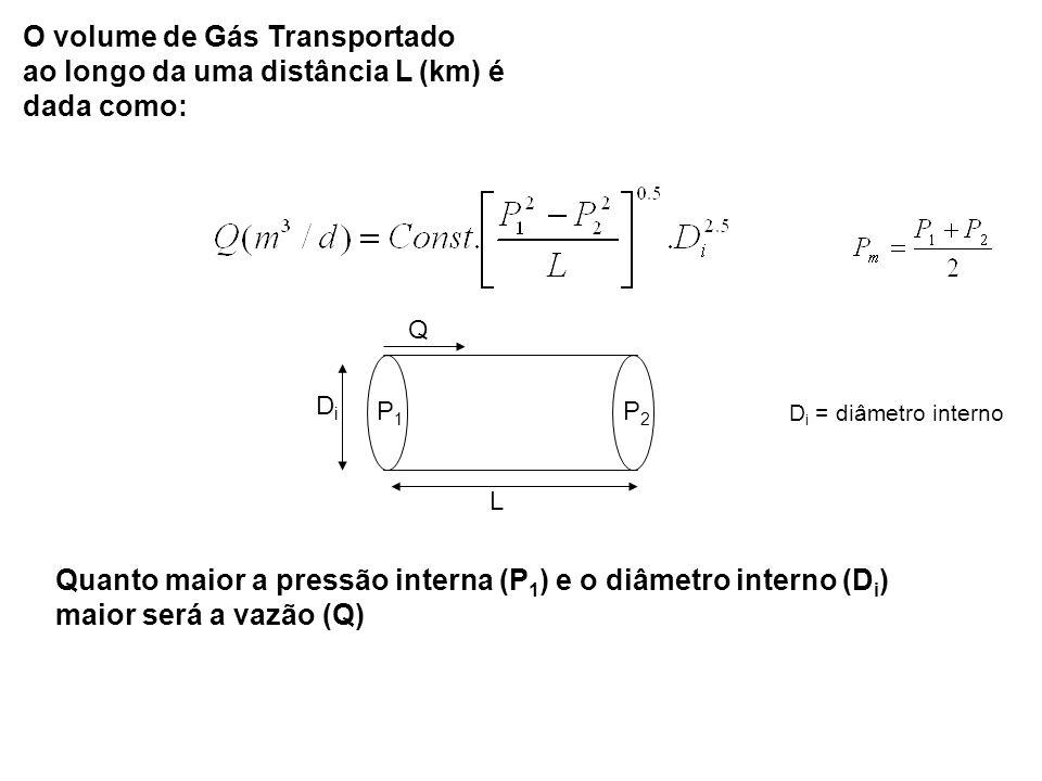 O volume de Gás Transportado ao longo da uma distância L (km) é