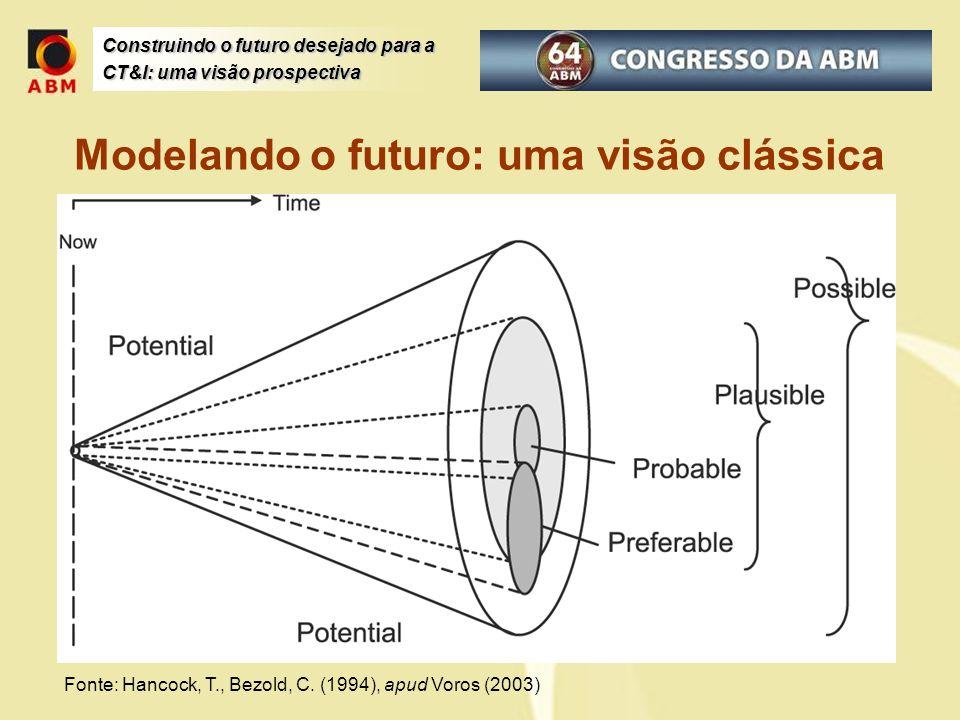 Modelando o futuro: uma visão clássica