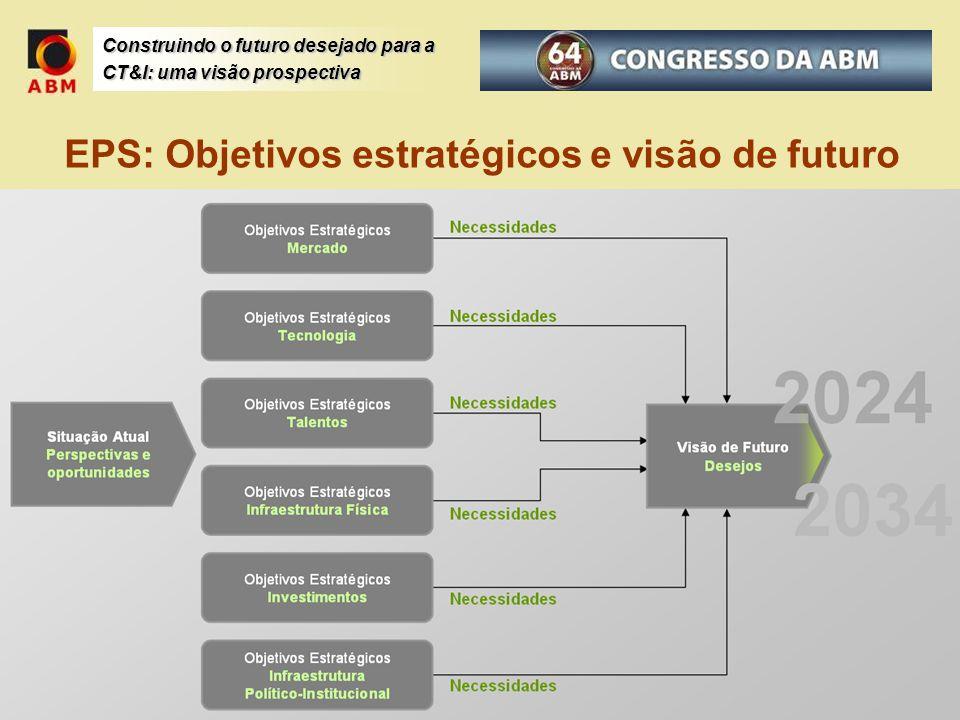 EPS: Objetivos estratégicos e visão de futuro