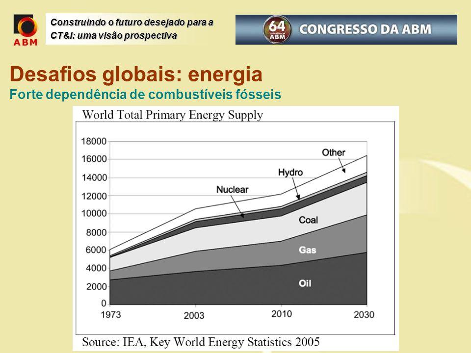Desafios globais: energia