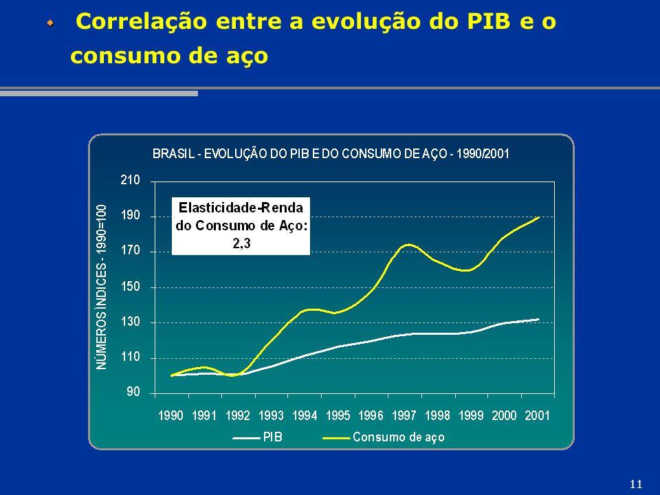 Correlação entre a evolução do PIB e o consumo de aço