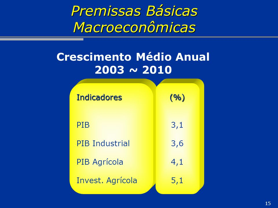 Premissas Básicas Macroeconômicas