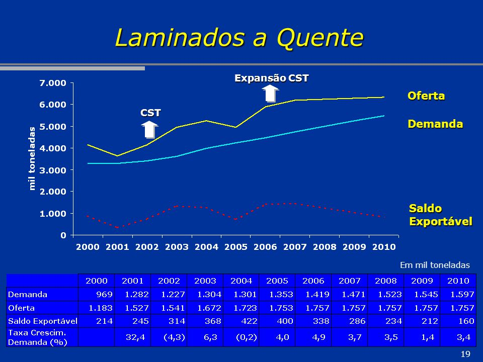 Laminados a Quente Oferta Demanda Saldo Exportável Expansão CST CST