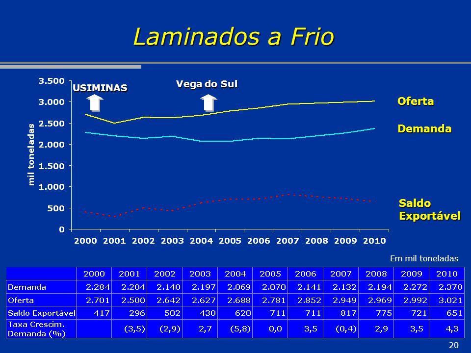 Laminados a Frio Oferta Demanda Saldo Exportável Vega do Sul USIMINAS