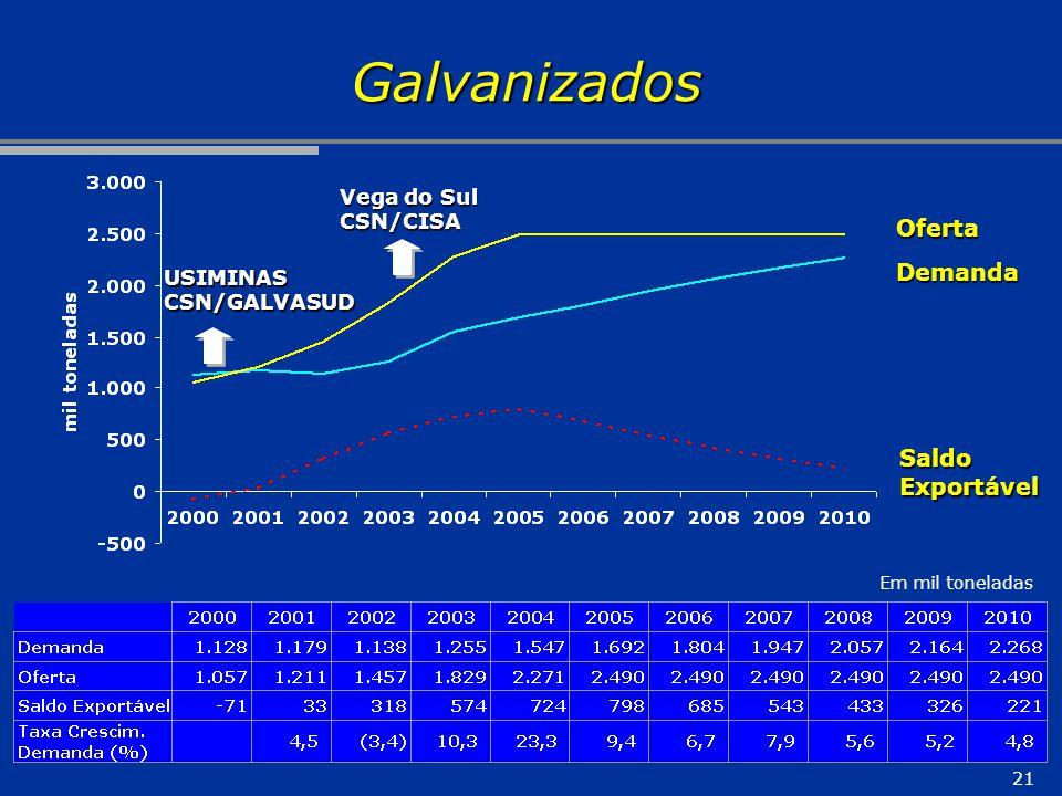 Galvanizados Oferta Demanda Saldo Exportável Vega do Sul CSN/CISA