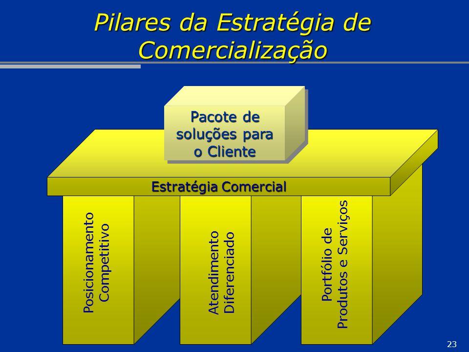 Pilares da Estratégia de Comercialização