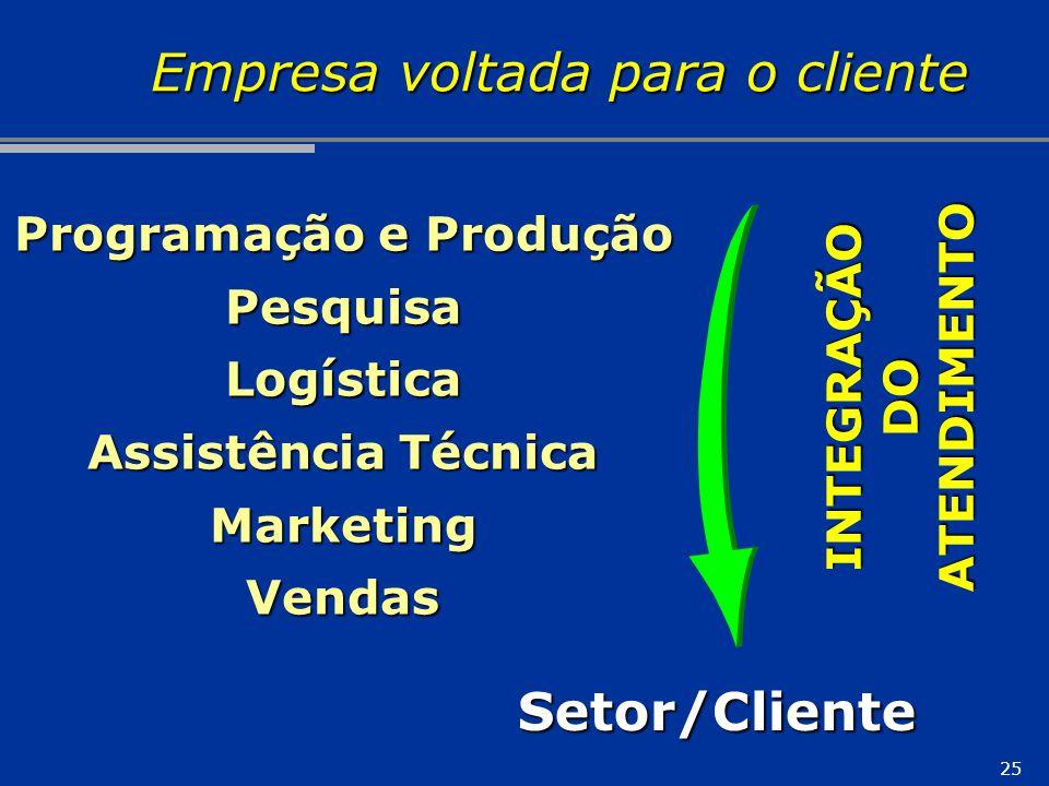 Empresa voltada para o cliente