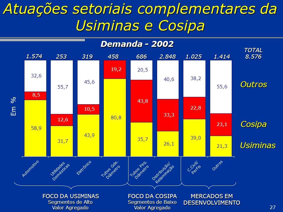 Atuações setoriais complementares da Usiminas e Cosipa