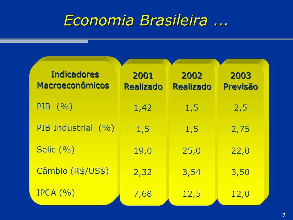 Economia Brasileira ... Indicadores Macroeconômicos PIB (%)