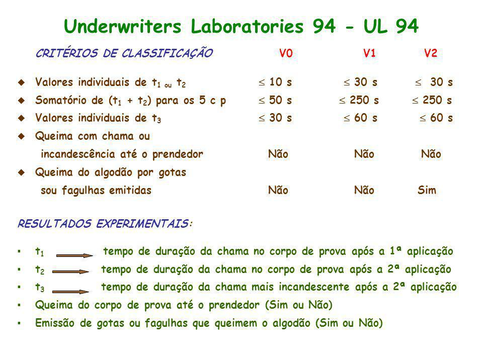 Underwriters Laboratories 94 - UL 94
