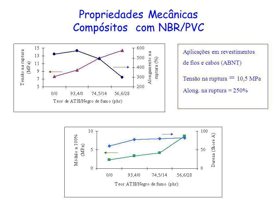 Propriedades Mecânicas Compósitos com NBR/PVC