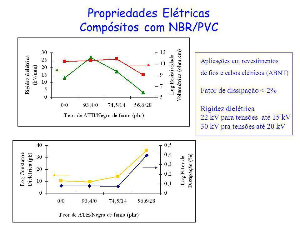 Propriedades Elétricas Compósitos com NBR/PVC