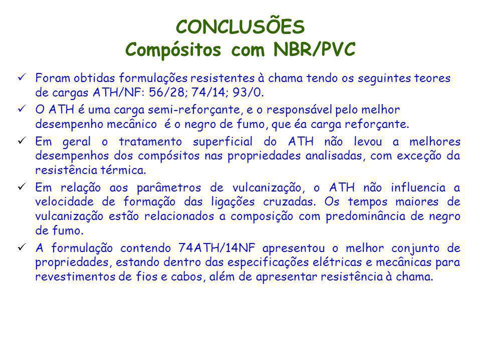 CONCLUSÕES Compósitos com NBR/PVC