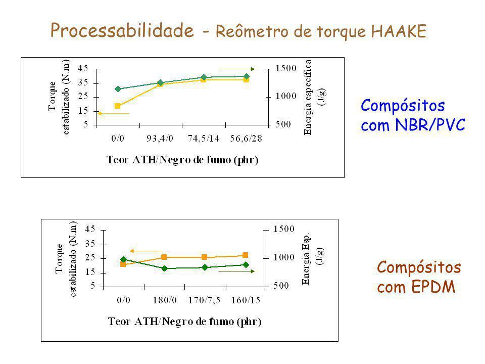 Processabilidade - Reômetro de torque HAAKE