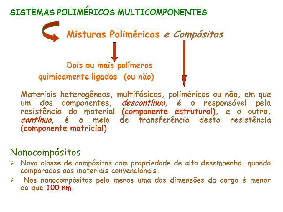 Nanocompósitos Dois ou mais polímeros