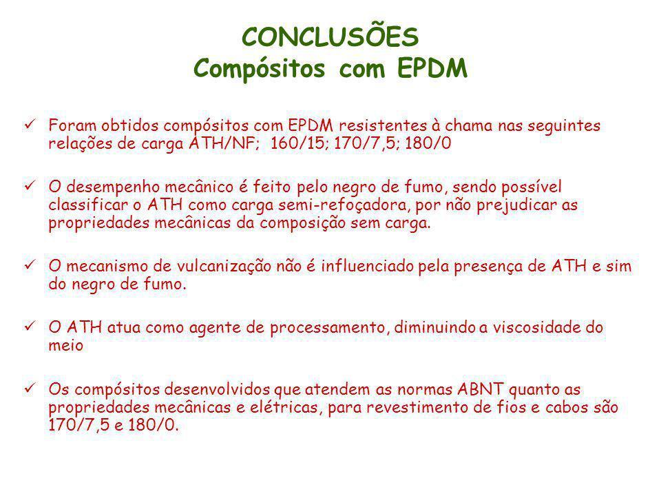 CONCLUSÕES Compósitos com EPDM