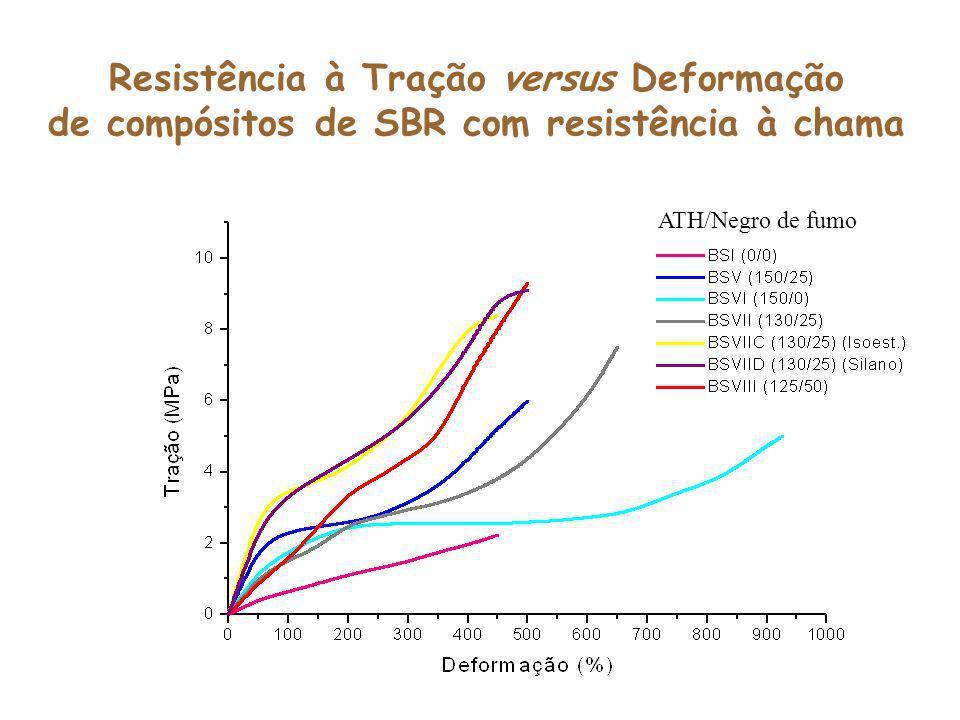 Resistência à Tração versus Deformação de compósitos de SBR com resistência à chama